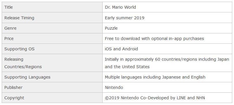 Dr. Mario World datos
